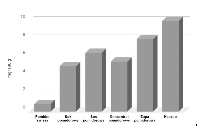 Zawartość lipokenu w różnych produktach